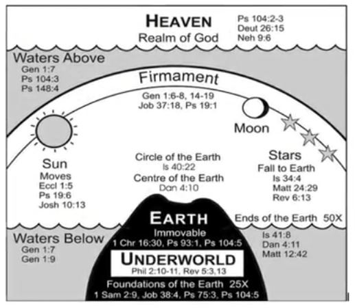 Flat earth and the bible flat earth answers biblical questions flat earth answers biblical questions publicscrutiny Image collections