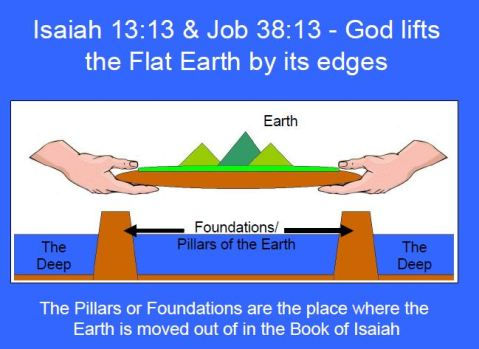 Bible-study-flat-earth
