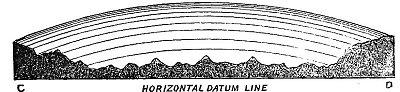 Flat earth experiment