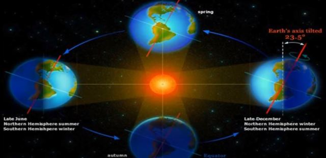 Daylight debunks the globe